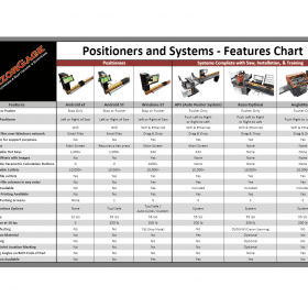 RazorGage Positioners and Systems Features Chart